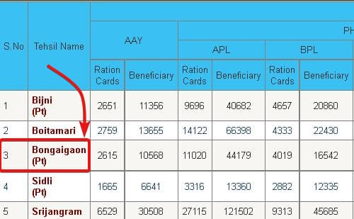 Aasam Ration Card List 2021 कैसे चेक करें