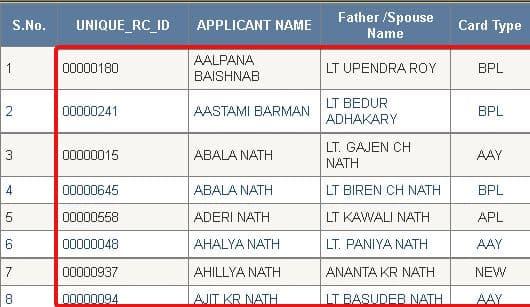 Aasam Ration Card List 2021 कैसे चेक करें Aasam Ration Card New List