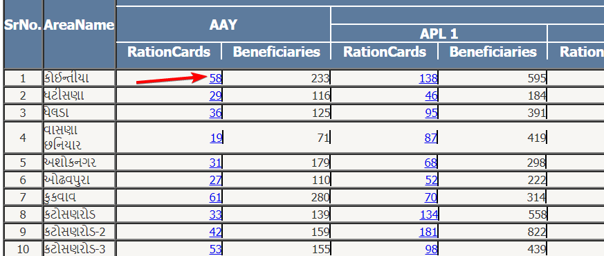 Gujrat Ration Card List कैसे चेक करें? Gujrat Ration Card क्या है?
