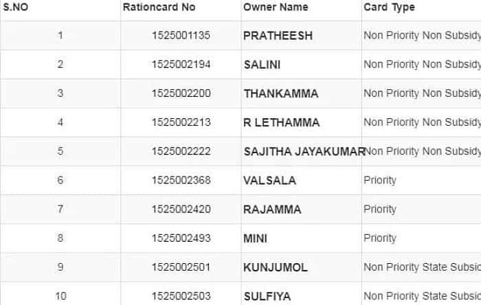 Kerala Ration Card List 2020 कैसे चेक करे ?