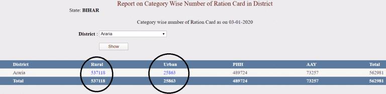 BIHAR RATION CARD LIST 2020   बिहार राशन कार्ड सूची जिलेवार   EPDS BIHAR अन्तोदय (AAY,PHH) LIST