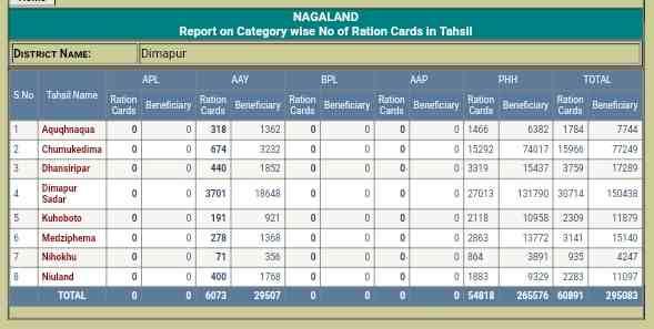 Nagaland Ration Card List 2020 कैसे चेक करें