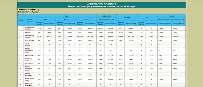 Jammu And Kashmir Ration Card List 2020 कैसे चेक करें? (District / Tehsil Wise) Download – Find Name